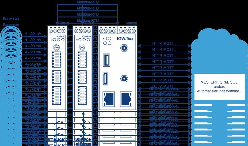 Beispiel Industrie 4.0-Sensorsystem
