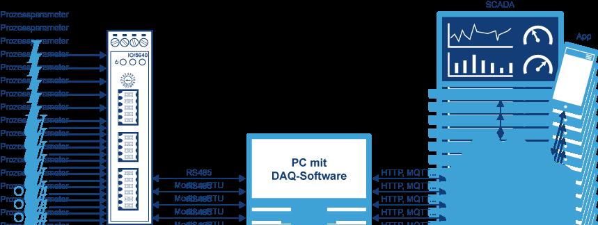 Beispiel PC-basiertes DAQ-System