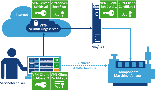 Schema Virtual Private Network